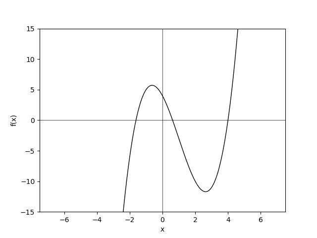 polinom3.png